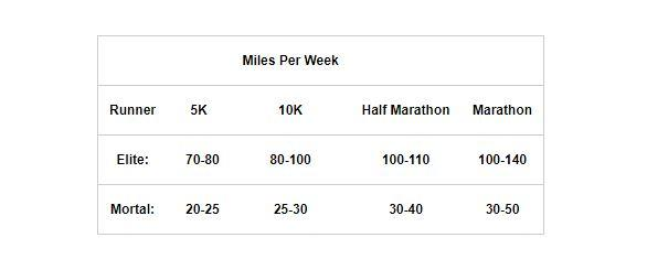 Running weekly mileage