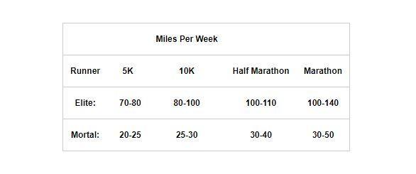Running weekly mileage